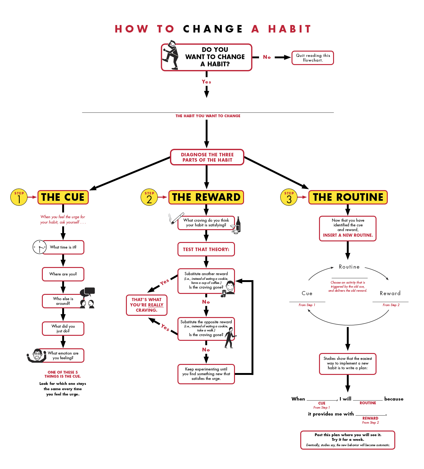 A flowchart for changing a habit flowchart for creating a habit instructions on changing a habit geenschuldenfo Images