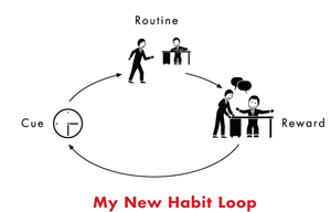 new-habit-loop