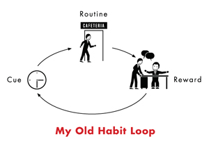 old-habit-loop